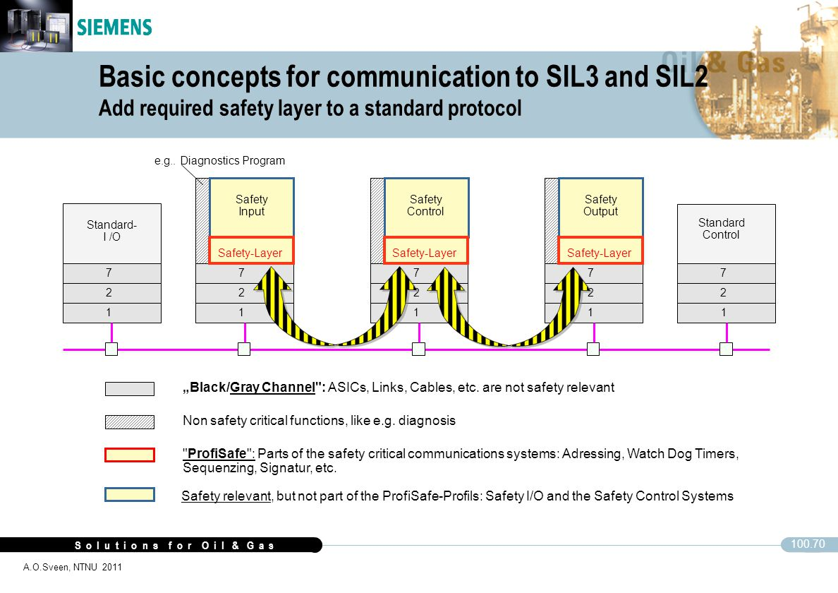 Basic concepts for communication to SIL3 and SIL2 Add required safety layer to a standard protocol