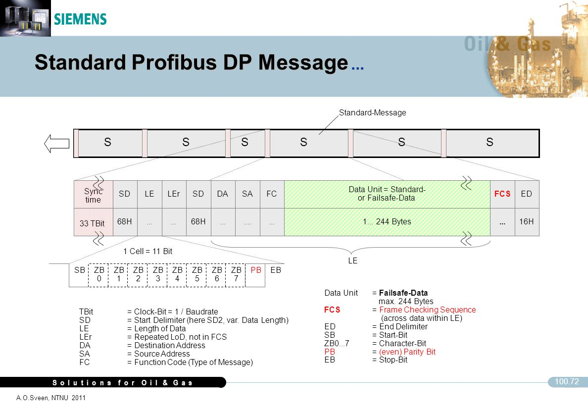 Standard Profibus DP Message ...