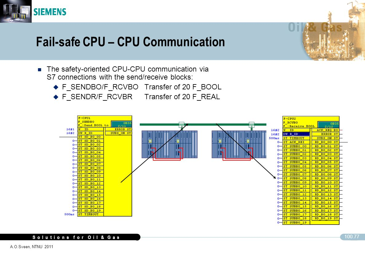 Fail-safe CPU – CPU Communication