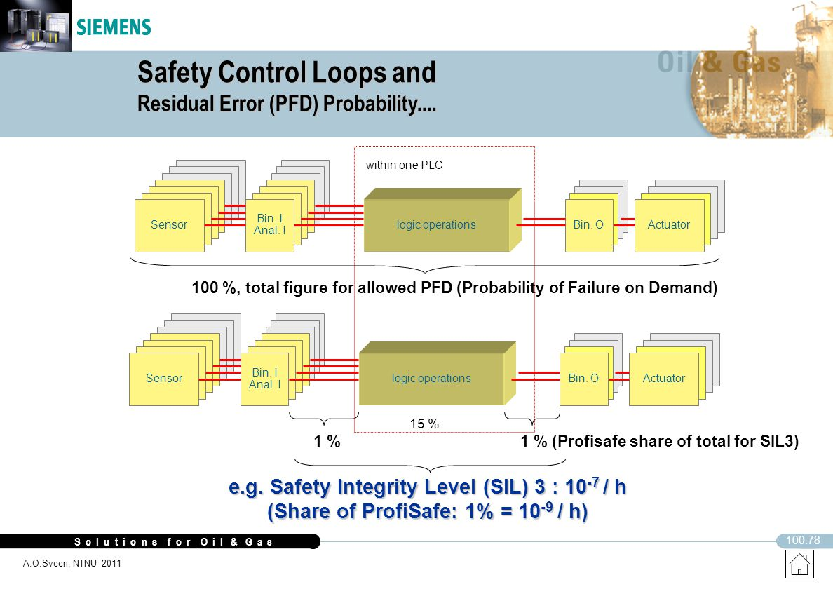 Safety Control Loops and