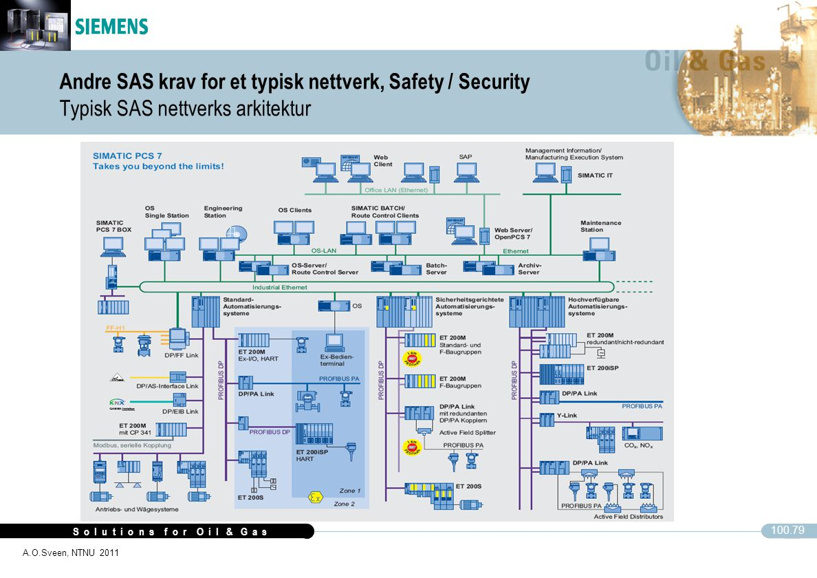 Andre SAS krav for et typisk nettverk, Safety / Security Typisk SAS nettverks arkitektur