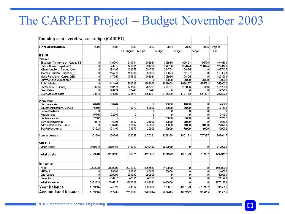 The CARPET Project – Budget November 2003