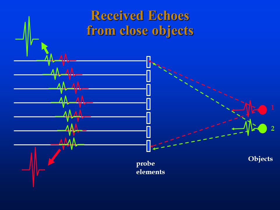 Received Echoes from close objects