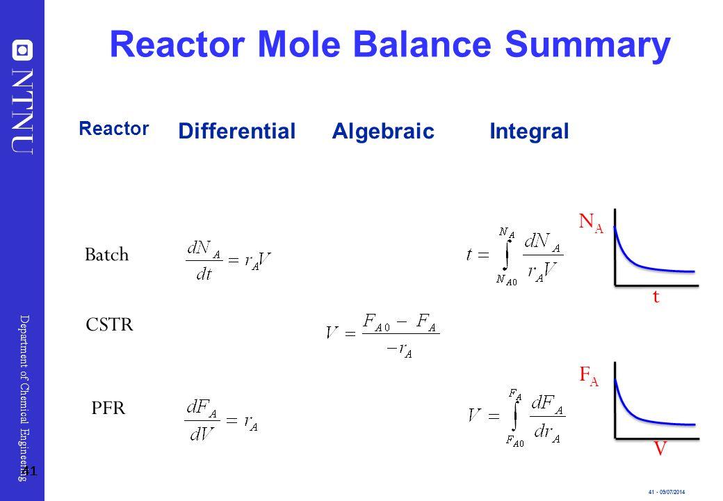 Reactor Mole Balance Summary