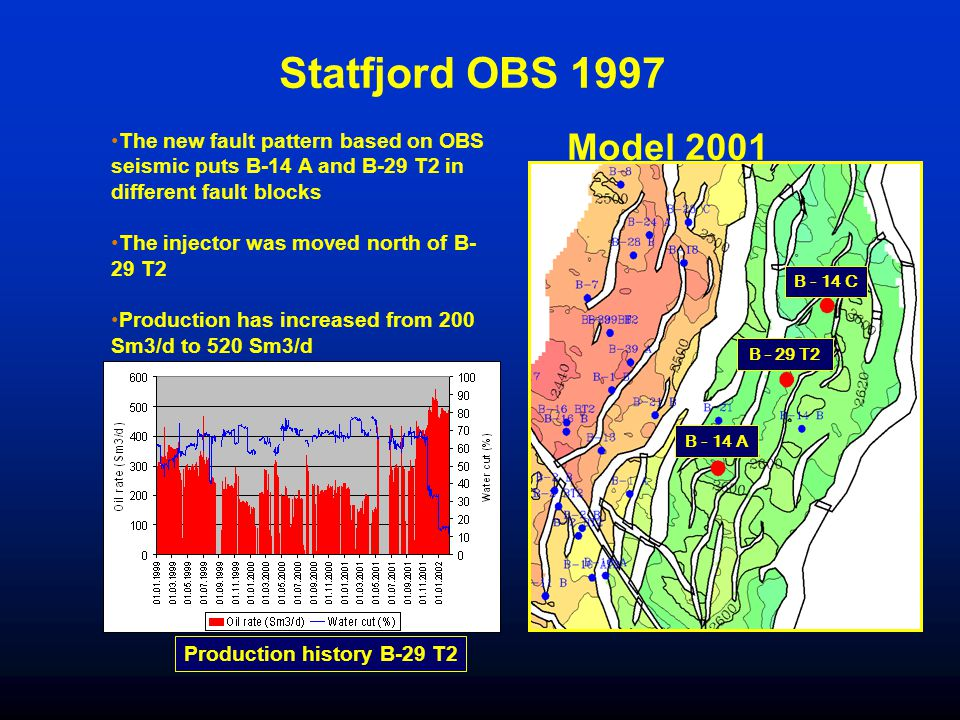 Statfjord OBS 1997 The new fault pattern based on OBS seismic puts B-14 A and B-29 T2 in different fault blocks.