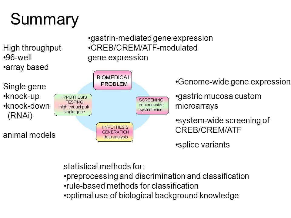 Summary gastrin-mediated gene expression CREB/CREM/ATF-modulated