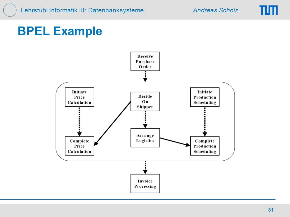 BPEL Example
