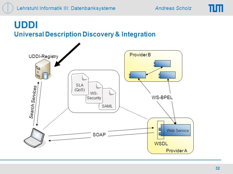 UDDI Universal Description Discovery & Integration