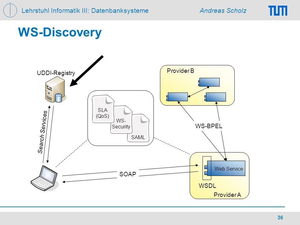 WS-Discovery Provider B UDDI-Registry Search Services WS-BPEL SOAP