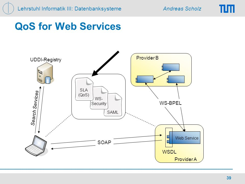 QoS for Web Services Provider B UDDI-Registry Search Services WS-BPEL