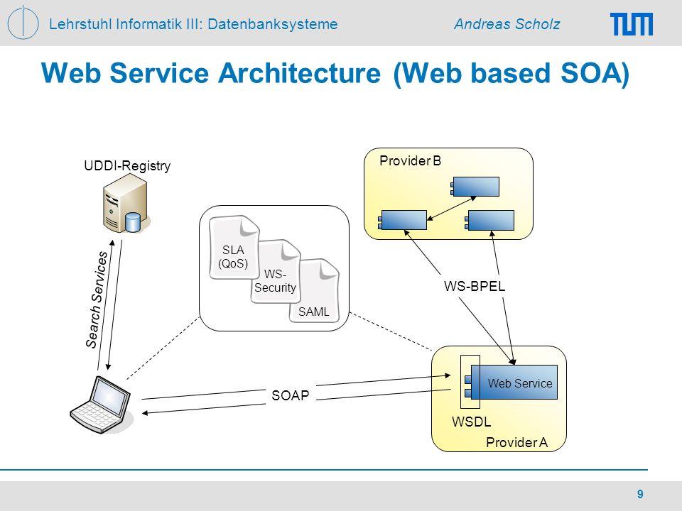 Web Service Architecture (Web based SOA)