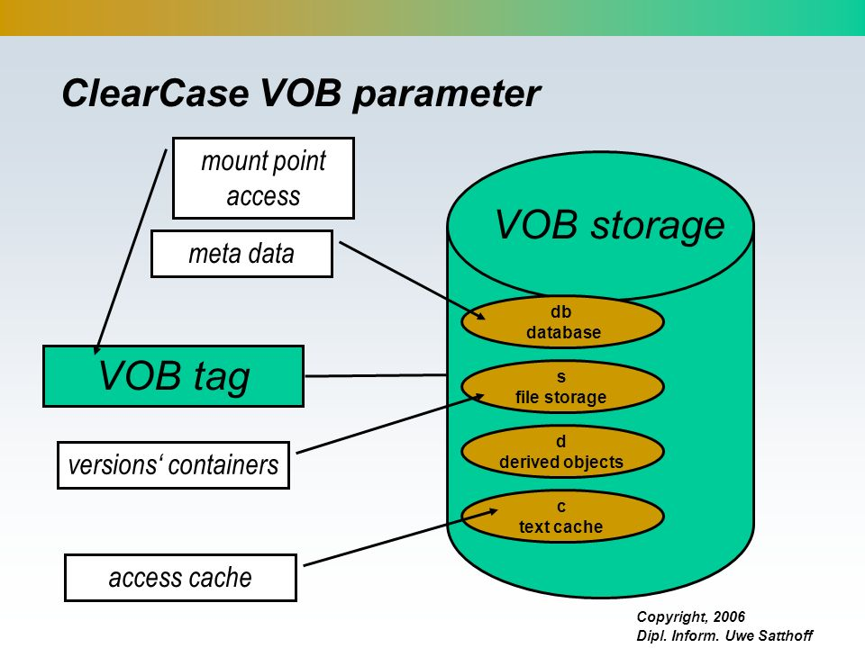 ClearCase VOB parameter