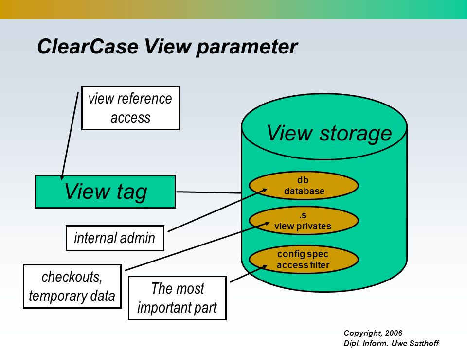 ClearCase View parameter