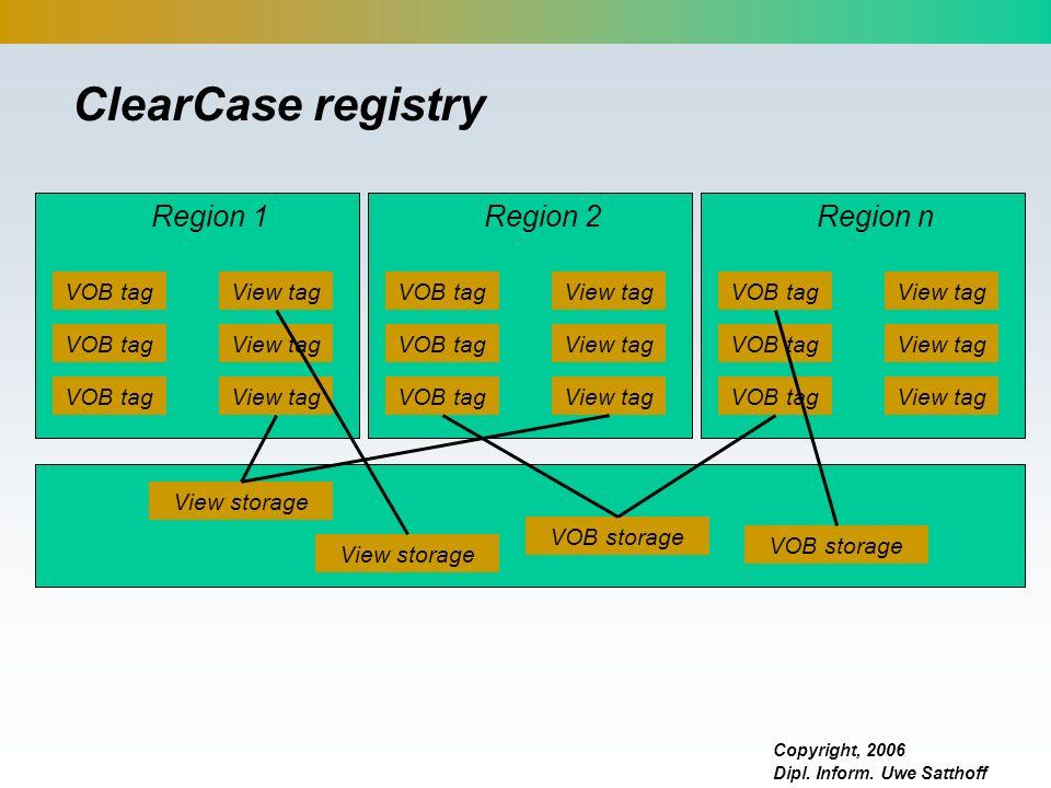 ClearCase registry Region 1 Region 2 Region n VOB tag View tag VOB tag