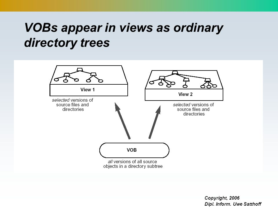 VOBs appear in views as ordinary directory trees
