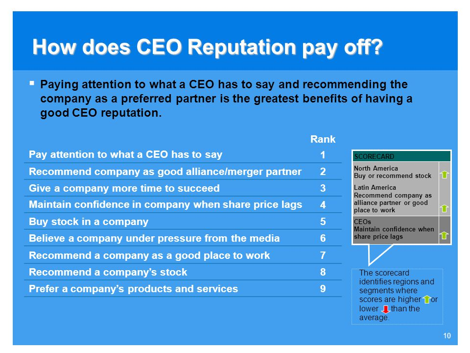 How does CEO Reputation pay off