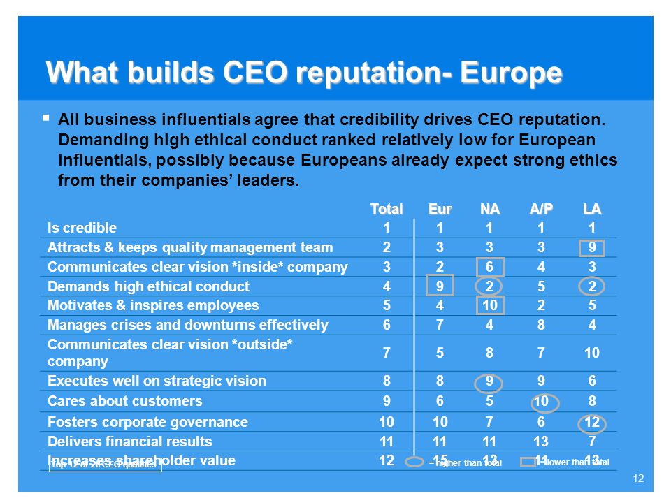 What builds CEO reputation- Europe