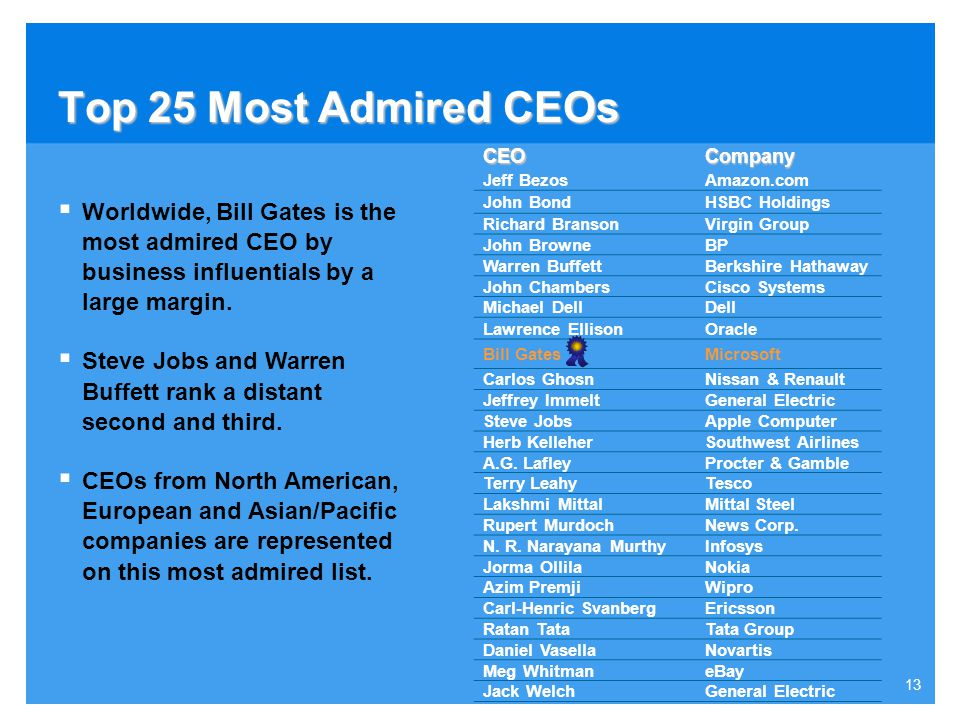 Top 25 Most Admired CEOs CEO. Company. Jeff Bezos. Amazon.com. John Bond. HSBC Holdings. Richard Branson.