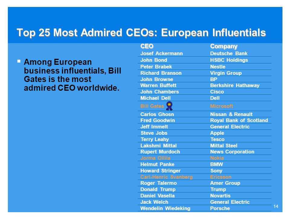 Top 25 Most Admired CEOs: European Influentials