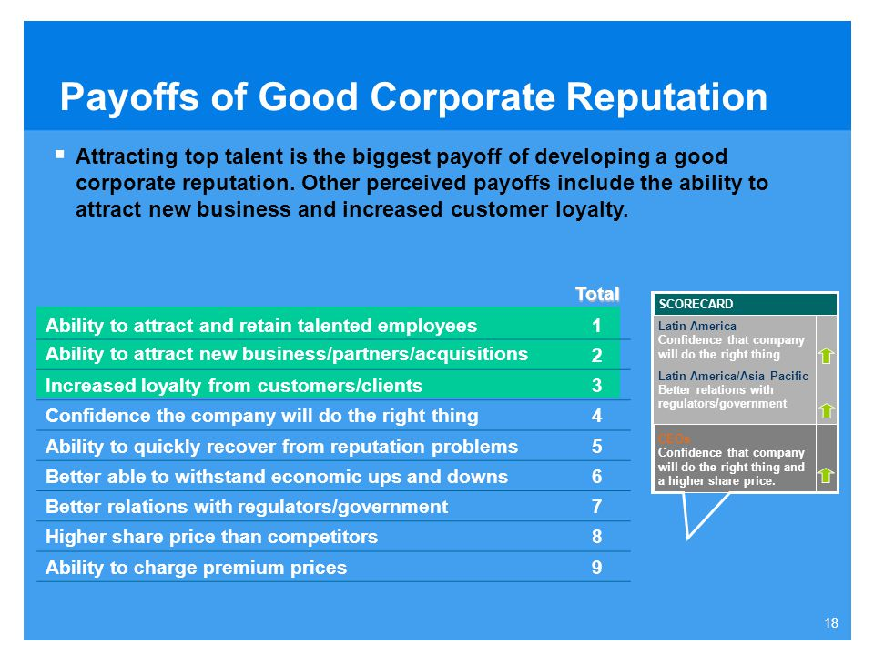 Payoffs of Good Corporate Reputation