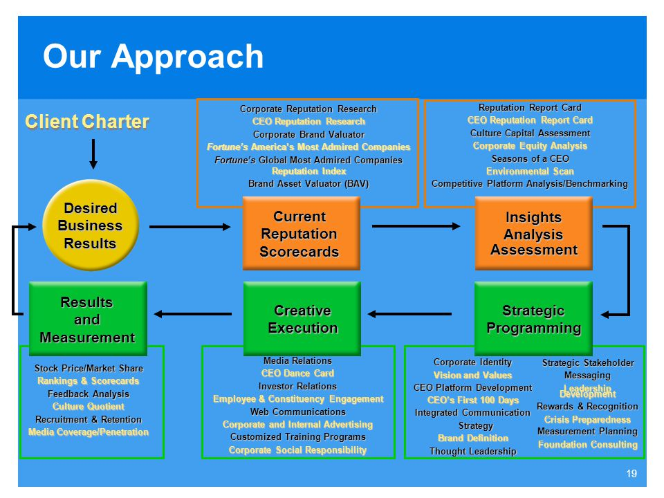 Our Approach Client Charter Desired Business Results