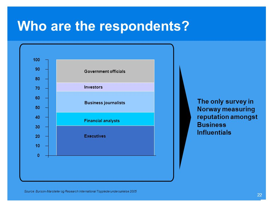 Who are the respondents