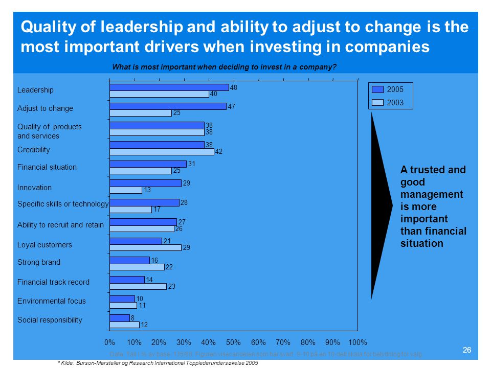 Quality of leadership and ability to adjust to change is the most important drivers when investing in companies