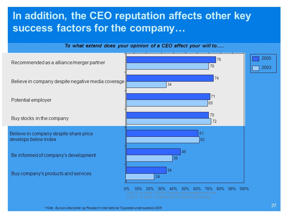 In addition, the CEO reputation affects other key success factors for the company…