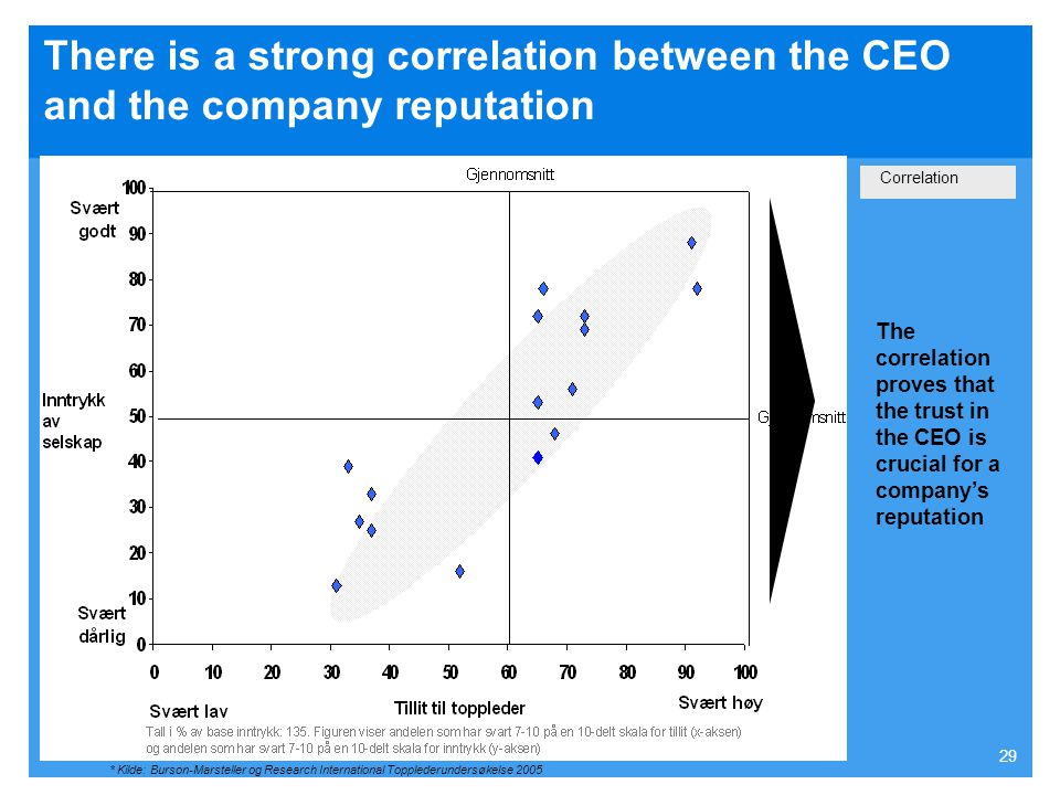 There is a strong correlation between the CEO and the company reputation