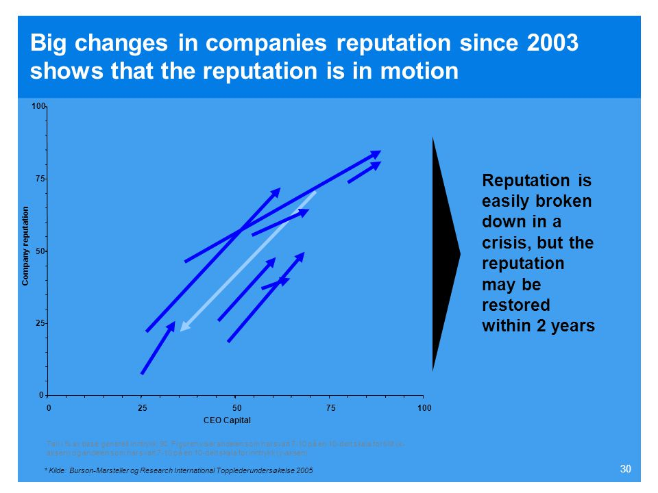 Big changes in companies reputation since 2003 shows that the reputation is in motion