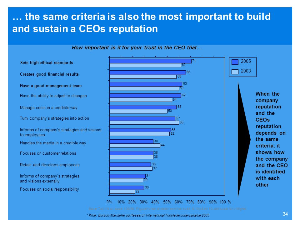 … the same criteria is also the most important to build and sustain a CEOs reputation