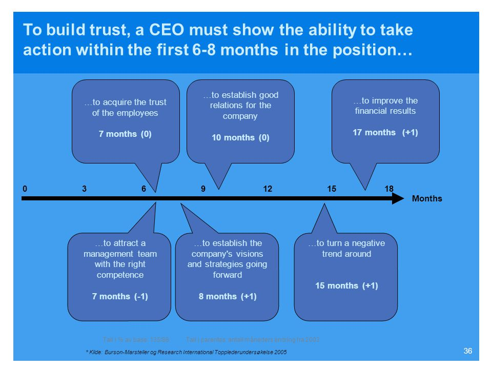 To build trust, a CEO must show the ability to take action within the first 6-8 months in the position…