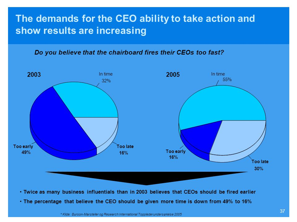 Do you believe that the chairboard fires their CEOs too fast