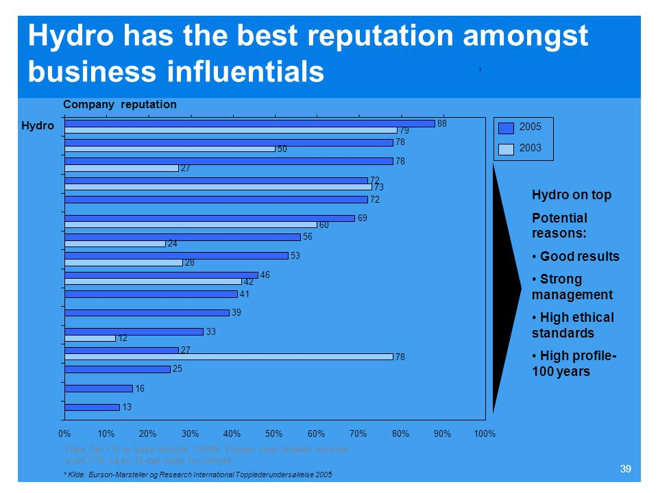 Hydro has the best reputation amongst business influentials