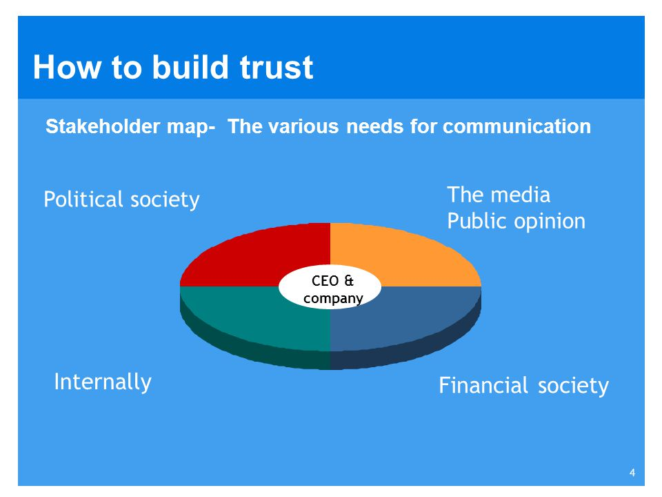 How to build trust Internally Financial society The media