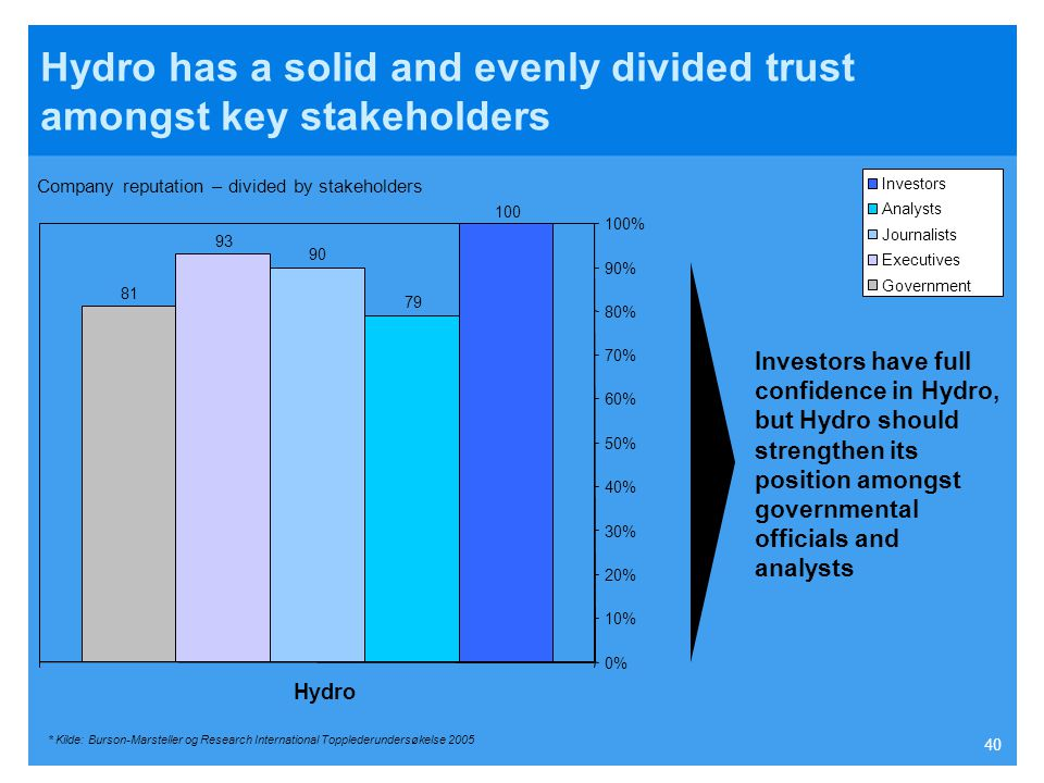 Hydro has a solid and evenly divided trust amongst key stakeholders