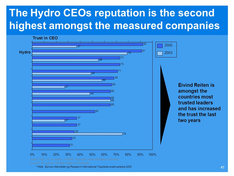 The Hydro CEOs reputation is the second highest amongst the measured companies