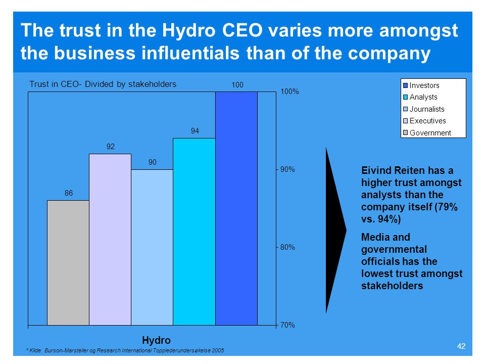 The trust in the Hydro CEO varies more amongst the business influentials than of the company