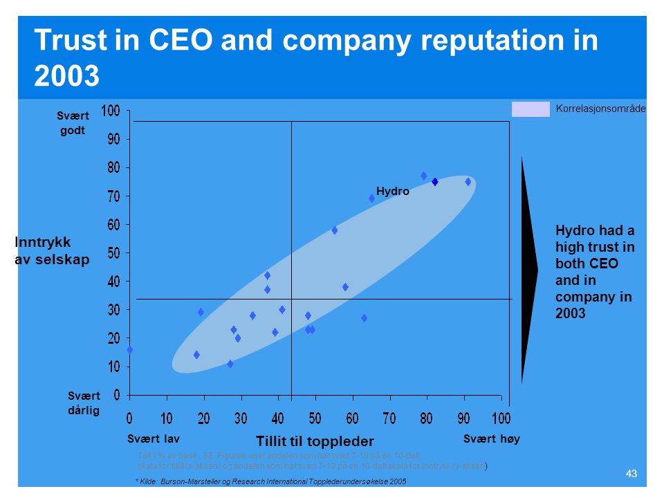 Trust in CEO and company reputation in 2003