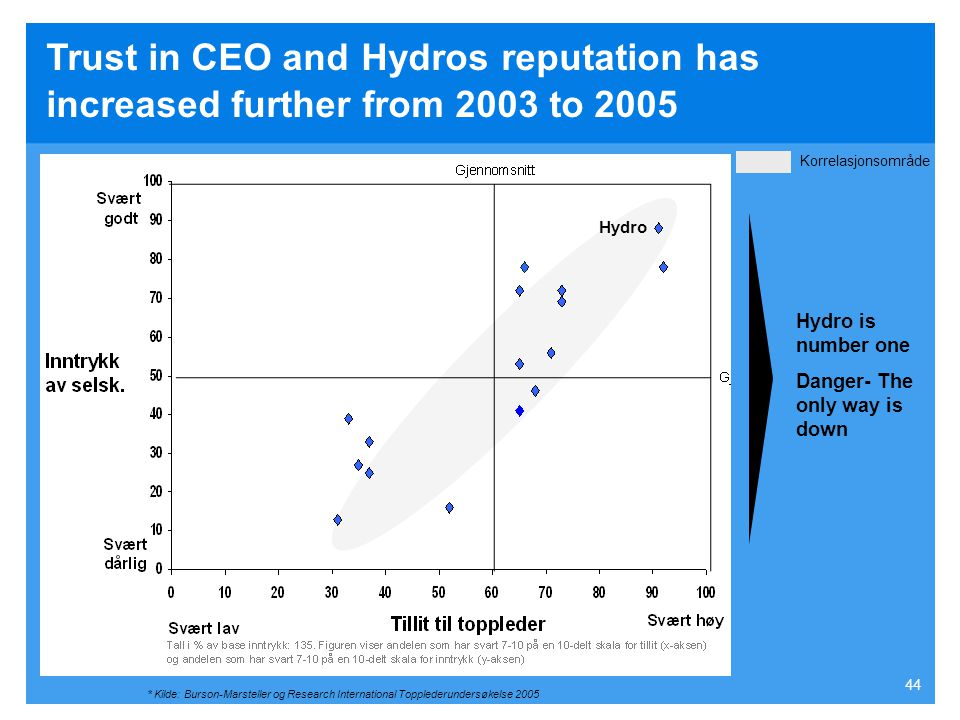Trust in CEO and Hydros reputation has increased further from 2003 to 2005