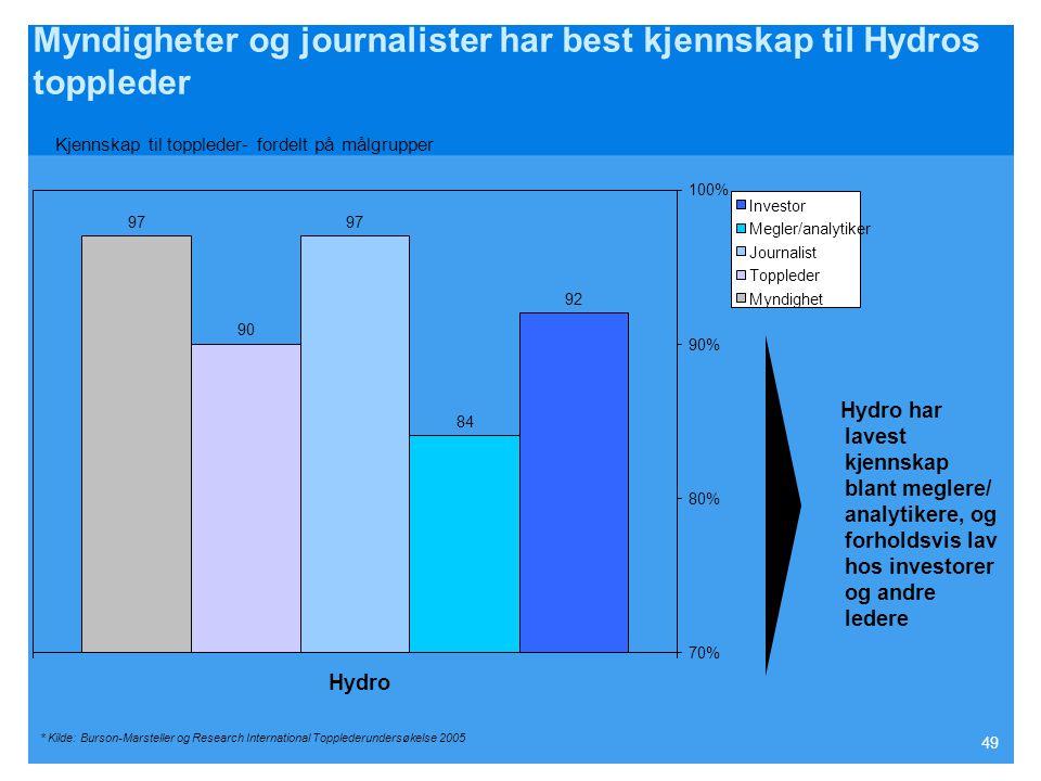 Myndigheter og journalister har best kjennskap til Hydros toppleder