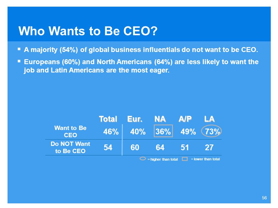 Who Wants to Be CEO Total Eur. NA A/P LA 46% 40% 36% 49% 73% 54 60 64