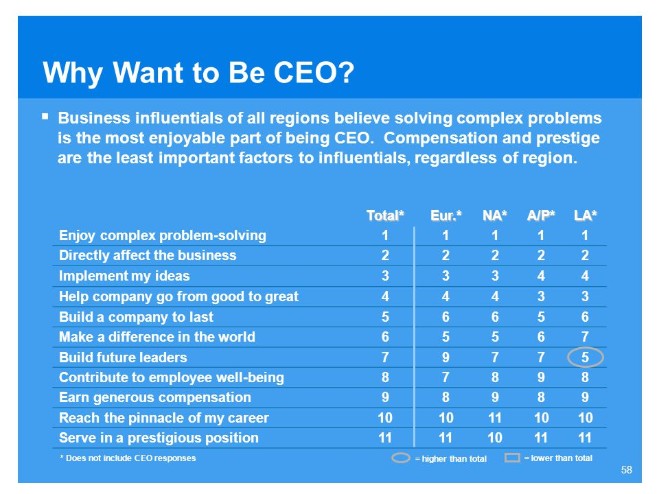 Why Want to Be CEO