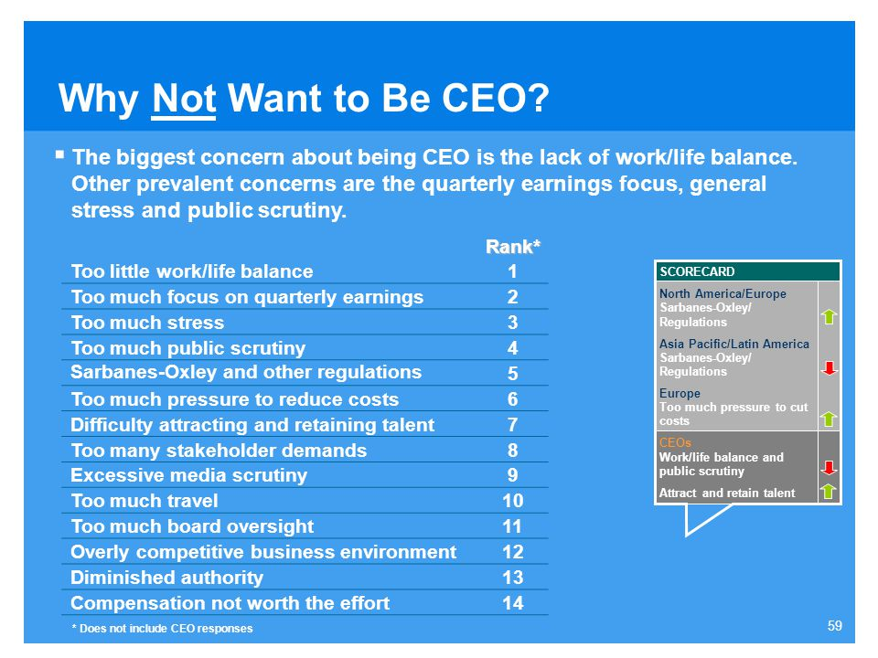 Why Not Want to Be CEO