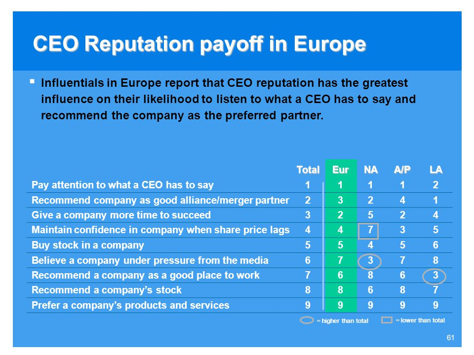 CEO Reputation payoff in Europe