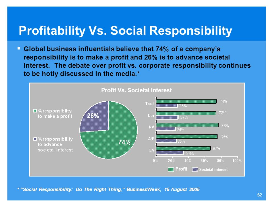 Profitability Vs. Social Responsibility