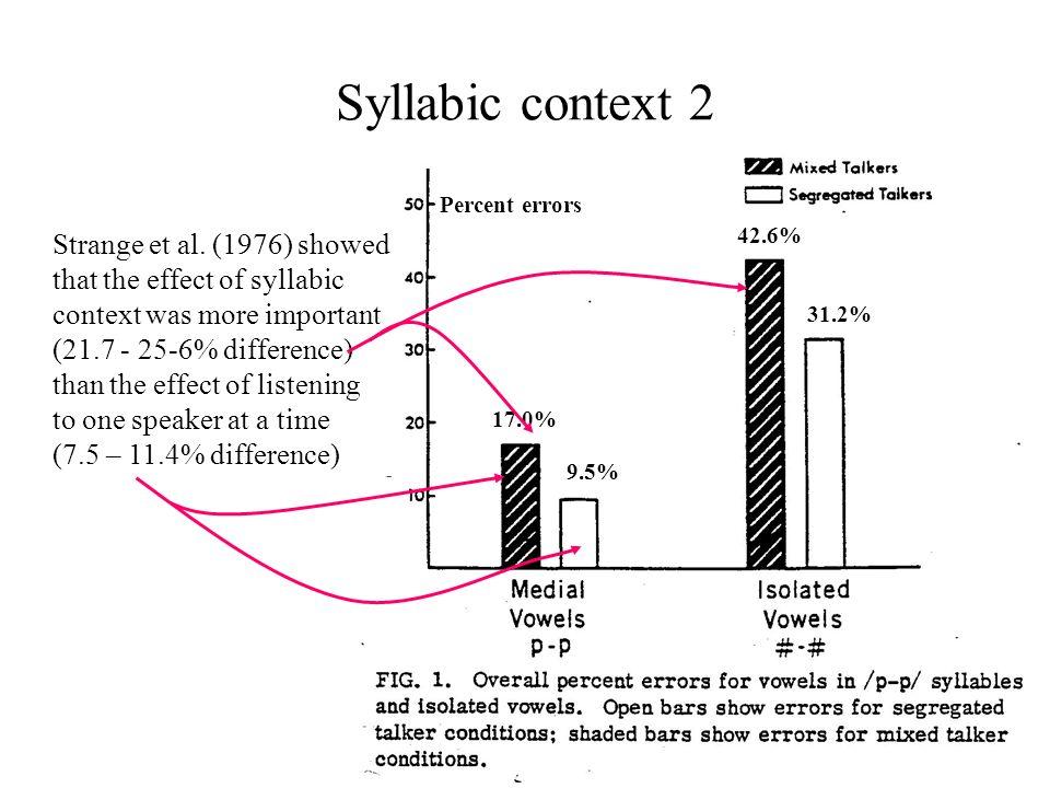 Syllabic context 2 Percent errors. 42.6% 31.2% 17.0% 9.5%