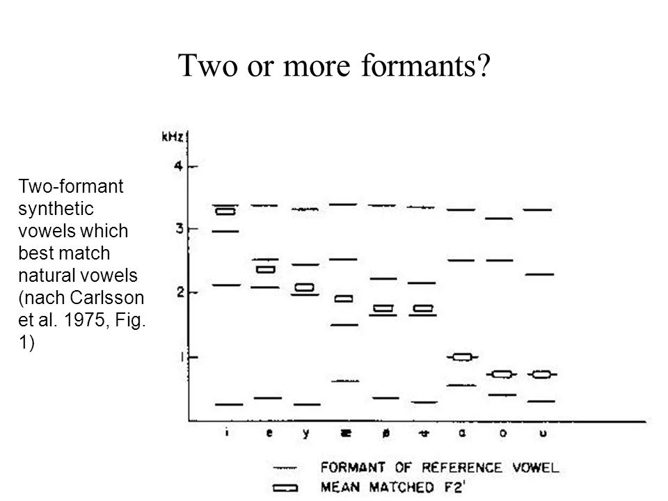 Two or more formants Two-formant synthetic vowels which best match natural vowels (nach Carlsson et al. 1975, Fig. 1)