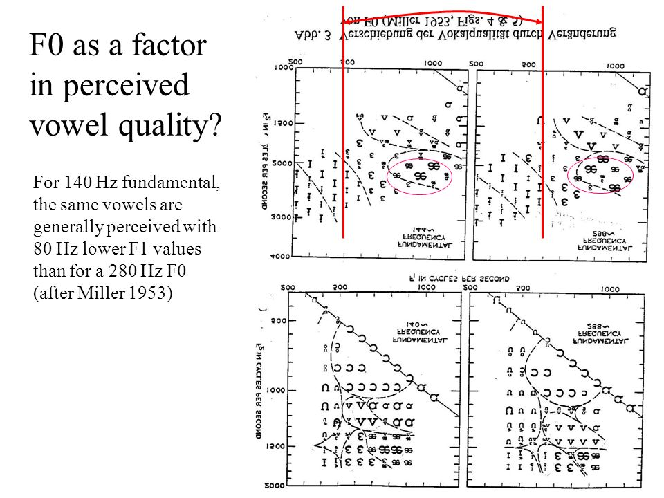 F0 as a factor in perceived vowel quality