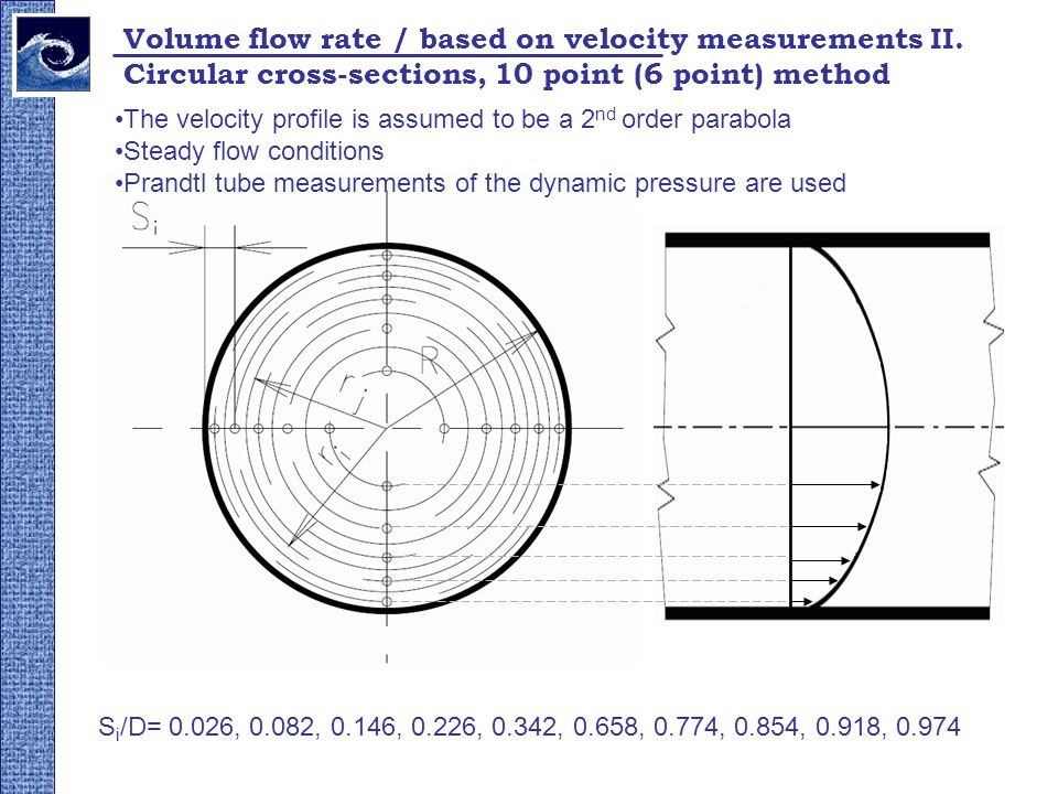 Types Of Volumetric Flow Meters